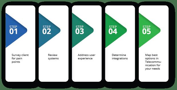Audit Steps Graphic